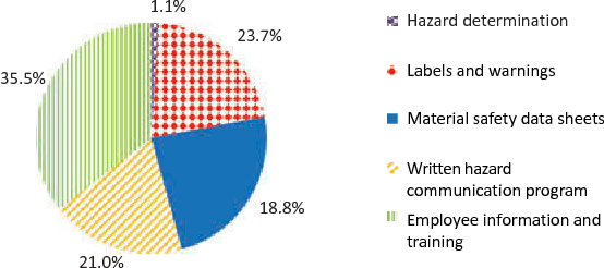 Figure 4 from An analysis of violations of Osha's (1987