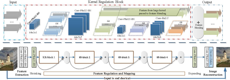 Figure 1 for KRNET: Image Denoising with Kernel Regulation Network