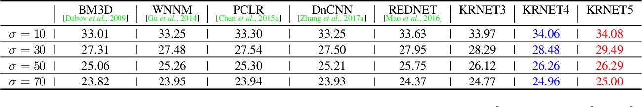 Figure 2 for KRNET: Image Denoising with Kernel Regulation Network