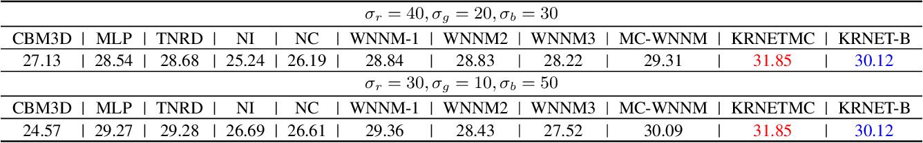 Figure 4 for KRNET: Image Denoising with Kernel Regulation Network