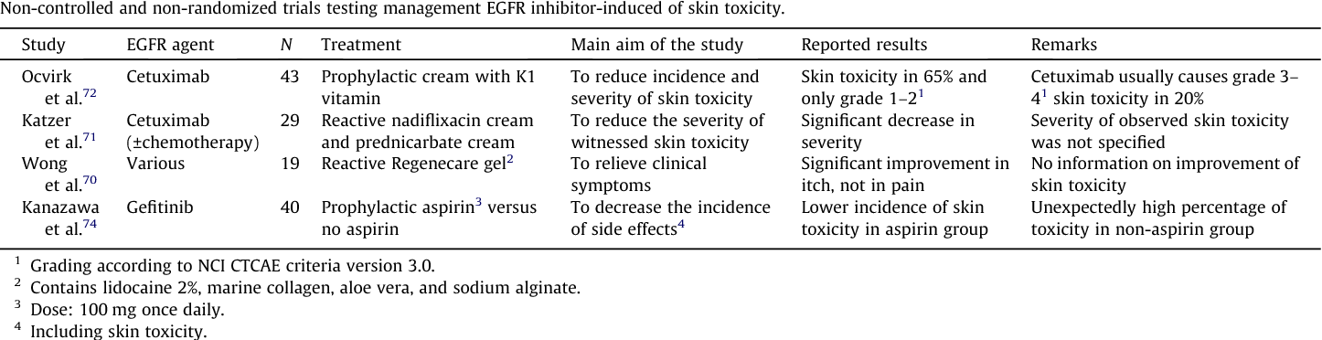 Recommendations on management of EGFR inhibitor-induced skin