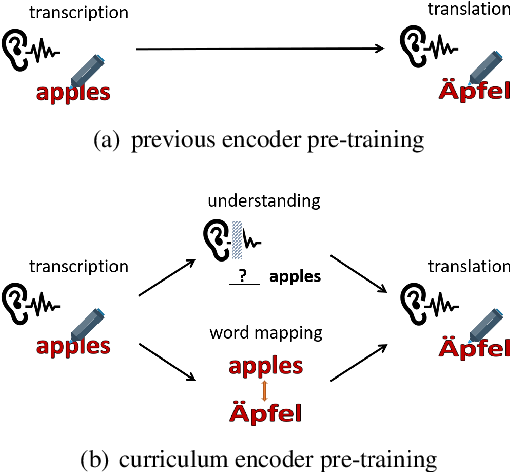 Figure 1 for Curriculum Pre-training for End-to-End Speech Translation