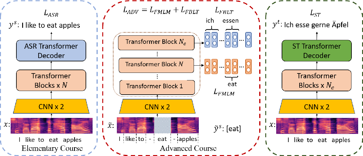 Figure 3 for Curriculum Pre-training for End-to-End Speech Translation