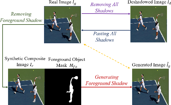 Figure 1 for Shadow Generation for Composite Image in Real-world Scenes