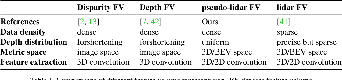 Figure 2 for PLUME: Efficient 3D Object Detection from Stereo Images