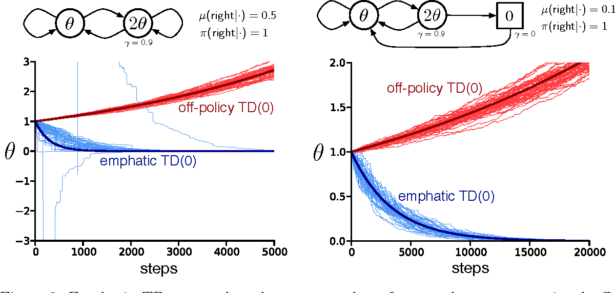 Figure 3 for An Emphatic Approach to the Problem of Off-policy Temporal-Difference Learning
