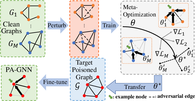 Figure 1 for Robust Graph Neural Network Against Poisoning Attacks via Transfer Learning