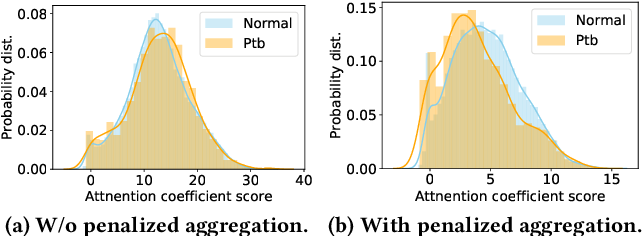 Figure 4 for Robust Graph Neural Network Against Poisoning Attacks via Transfer Learning