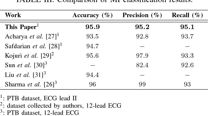 ECG Heartbeat Classification: A Deep Transferable