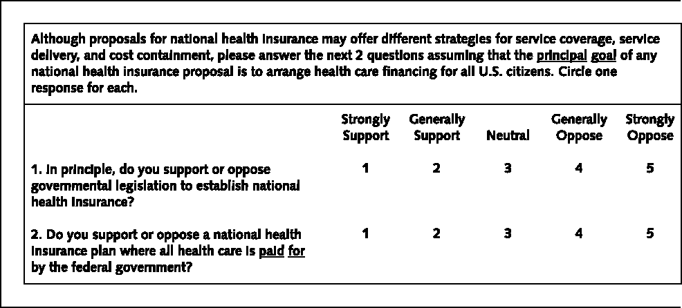 Figure 1. Main survey questions.