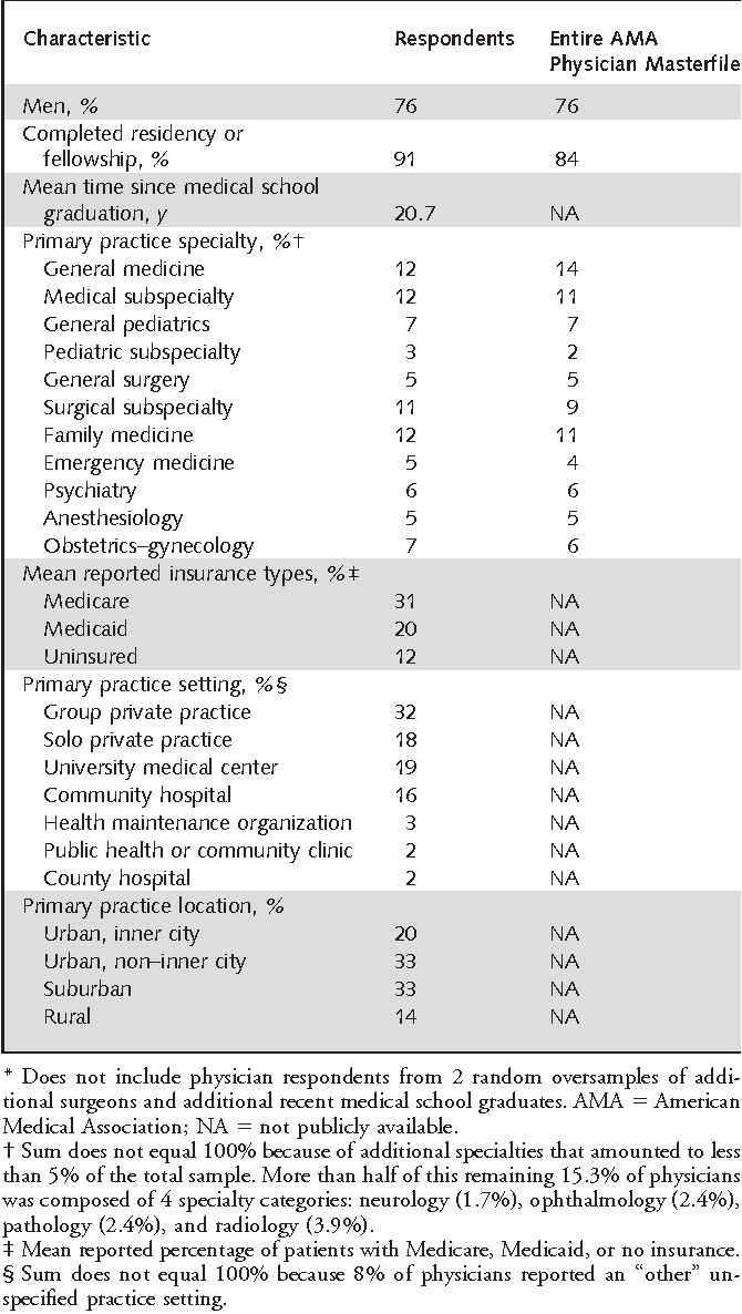 Table 1. Characteristics of 1263 Respondents from the General Random Sample Compared with the American Medical