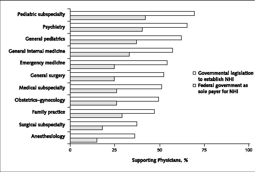 Figure 2. Physician support for national health insurance (NHI) financing by practice specialty.