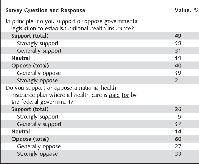 Table 2. Physician Attitudes about National Health Insurance Financing