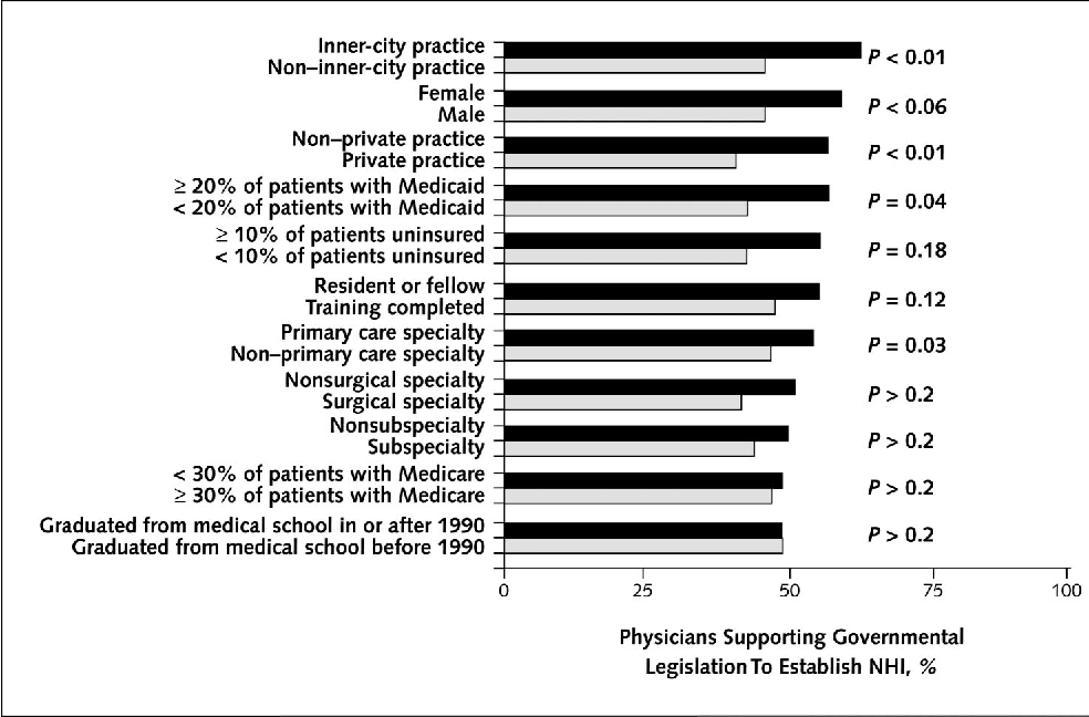 Figure 3. Predictors of physician support for governmental legislation to establish national health insurance (NHI).