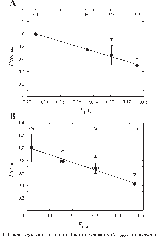 Figure 1 from combined effects of inspired oxygen carbon dioxide figure 1 sciox Gallery