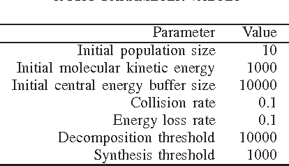 Figure 3 for Chemical Reaction Optimization for the Set Covering Problem