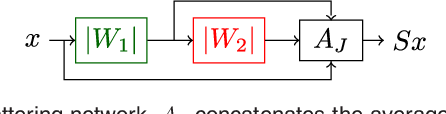 Figure 1 for Scattering Networks for Hybrid Representation Learning