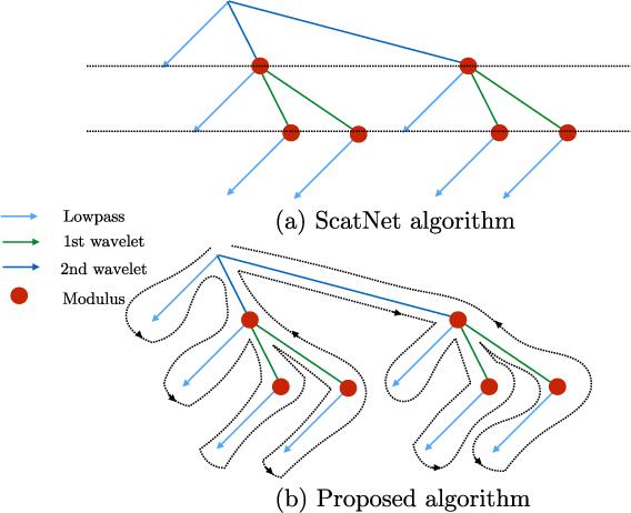 Figure 3 for Scattering Networks for Hybrid Representation Learning
