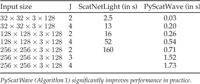 Figure 2 for Scattering Networks for Hybrid Representation Learning