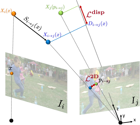 Figure 4 for Consistent Depth of Moving Objects in Video