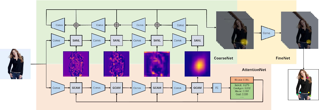 Figure 1 for Spatial-Aware Non-Local Attention for Fashion Landmark Detection