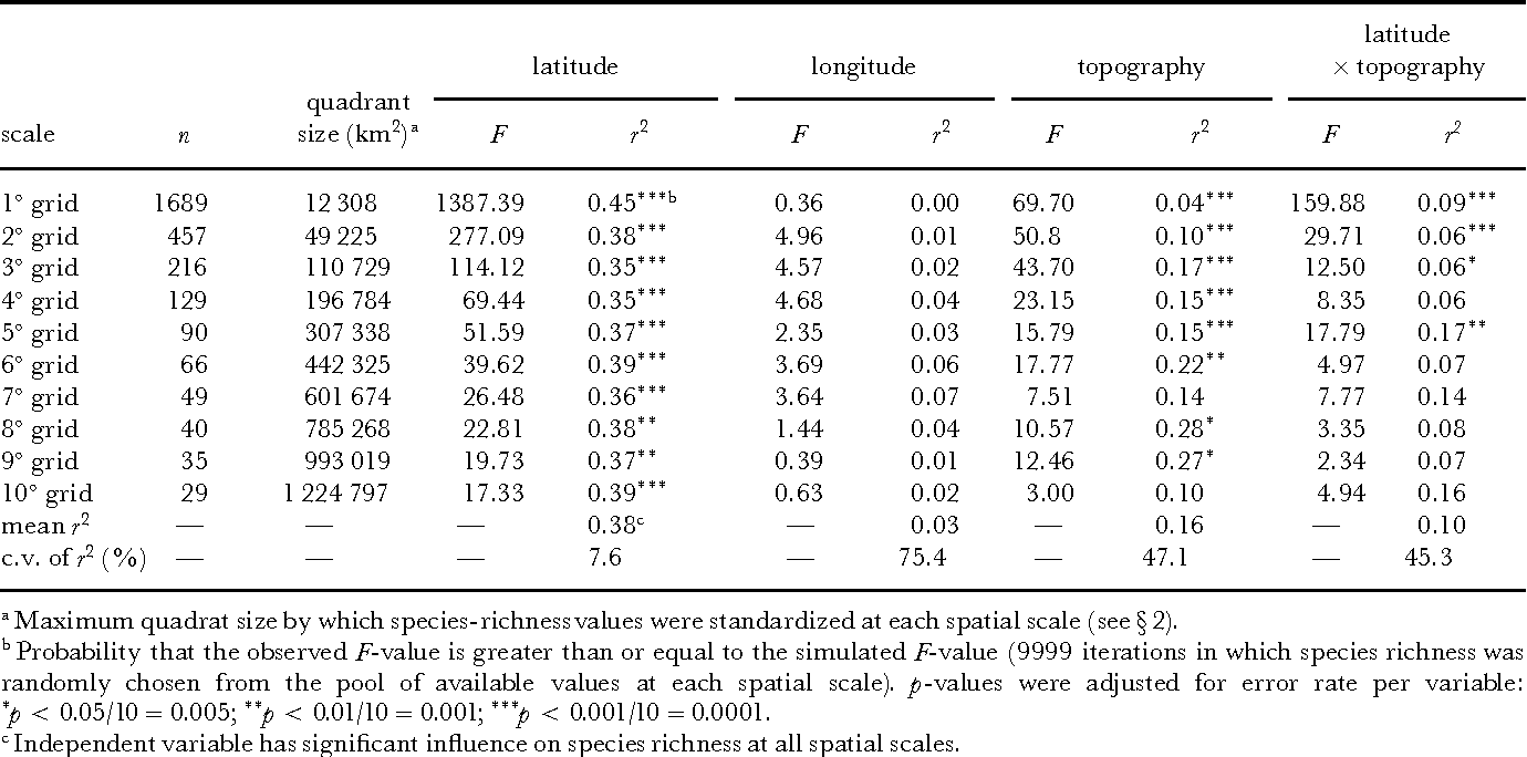 Table 1. Spatial and topographical determinants of hummingbird species richness