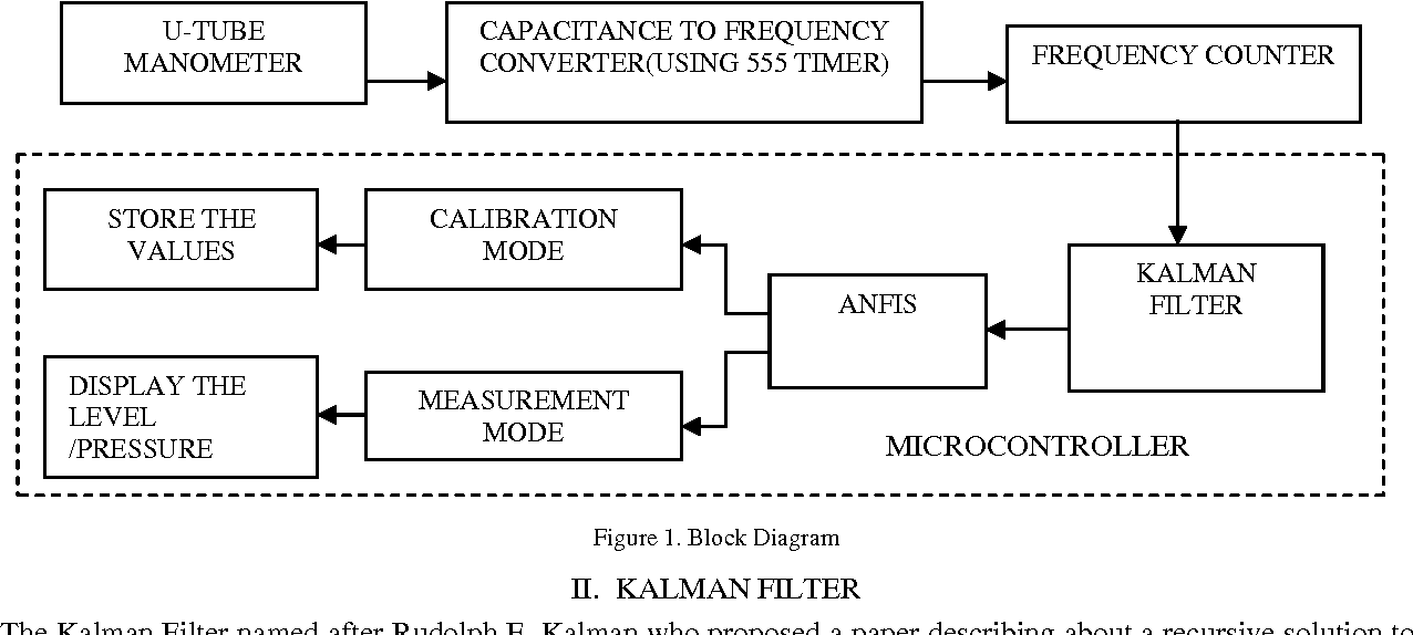 Figure 1 From Calibration Of U