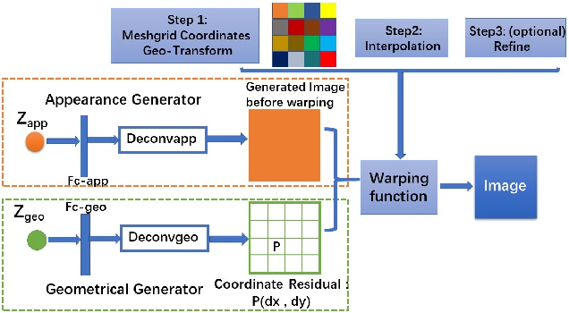 Figure 1 for Deformable Generator Network: Unsupervised Disentanglement of Appearance and Geometry