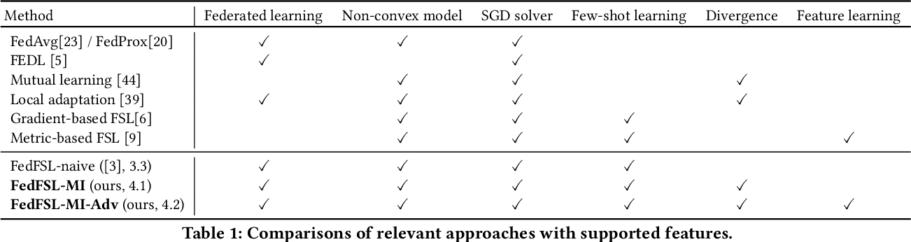 Figure 2 for Federated Few-Shot Learning with Adversarial Learning