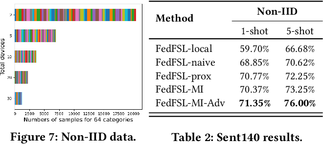 Figure 4 for Federated Few-Shot Learning with Adversarial Learning