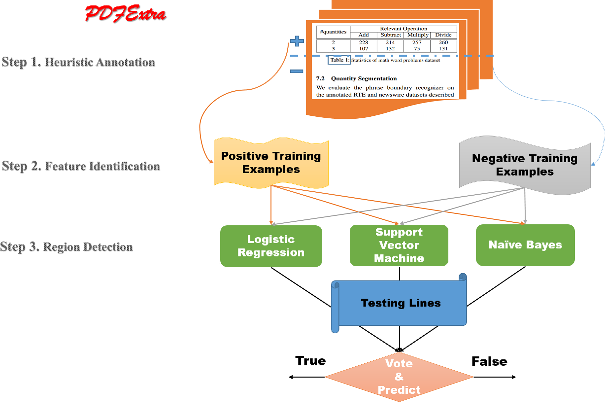 Figure 1 for Detecting Table Region in PDF Documents Using Distant Supervision