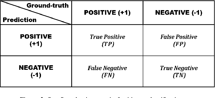 Figure 3 for Detecting Table Region in PDF Documents Using Distant Supervision