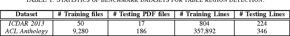 Figure 2 for Detecting Table Region in PDF Documents Using Distant Supervision
