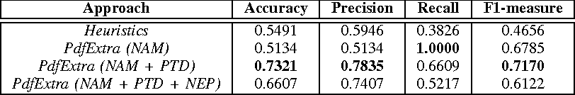 Figure 4 for Detecting Table Region in PDF Documents Using Distant Supervision