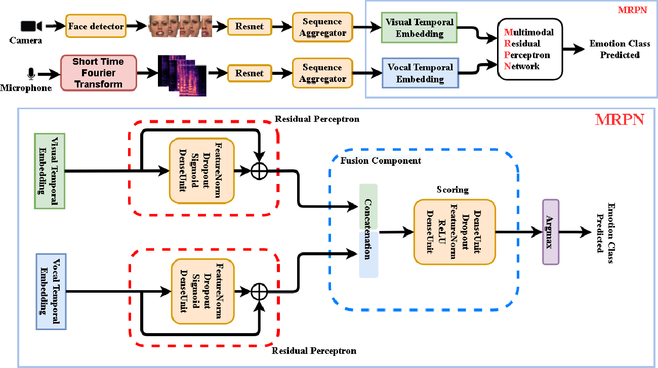 Figure 1 for Multi-modal Residual Perceptron Network for Audio-Video Emotion Recognition