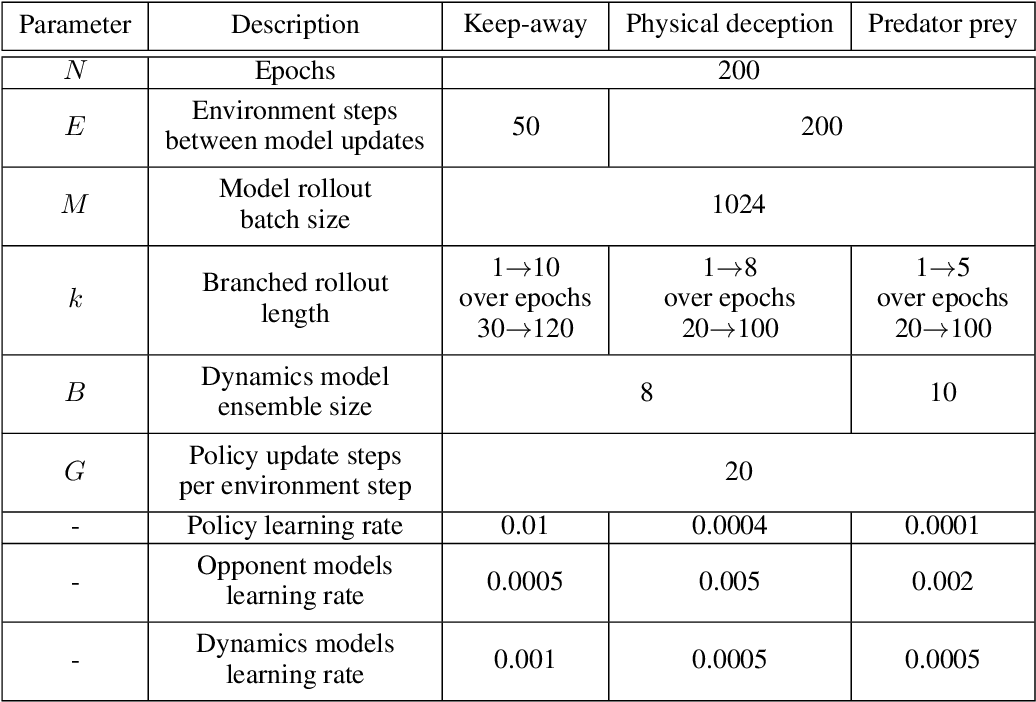 Figure 4 for Model-based Multi-agent Policy Optimization with Adaptive Opponent-wise Rollouts