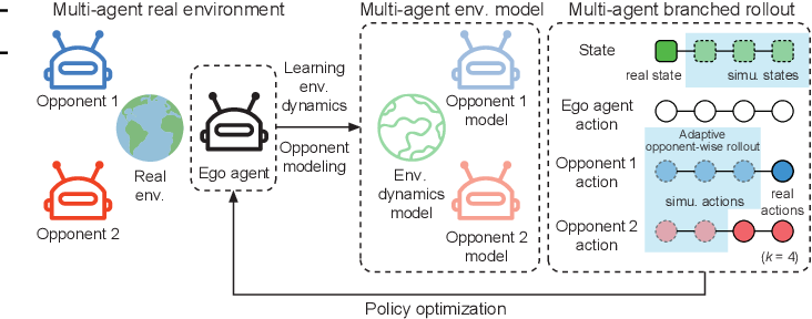 Figure 1 for Model-based Multi-agent Policy Optimization with Adaptive Opponent-wise Rollouts