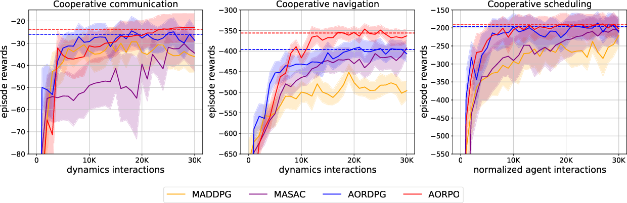 Figure 3 for Model-based Multi-agent Policy Optimization with Adaptive Opponent-wise Rollouts