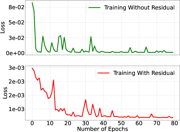Figure 3 for Tchebichef Transform Domain-based Deep Learning Architecture for Image Super-resolution