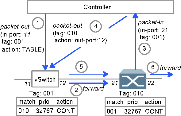 Figure 4 from SDN traceroute: tracing SDN forwarding without