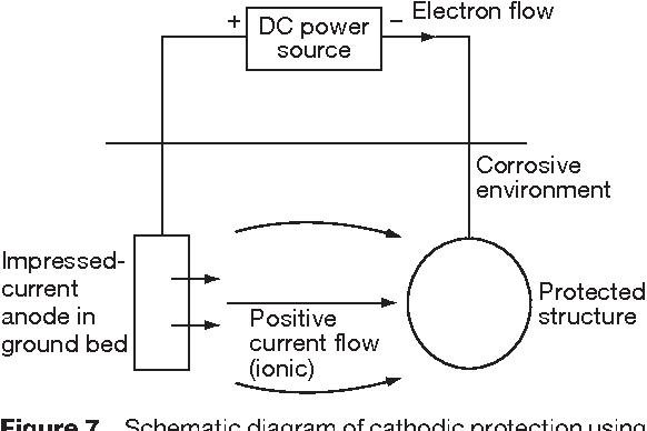 figure 7 schematic diagram of cathodic protection using the  impressed-current technique