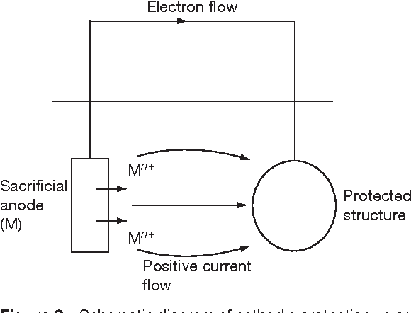Figure 8 From Principles Of Cathodic Protection