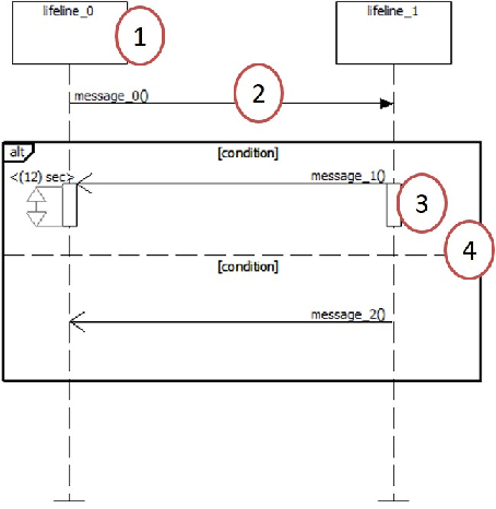 Automatic Network Protocol Synthesis From Uml Sequence Diagrams