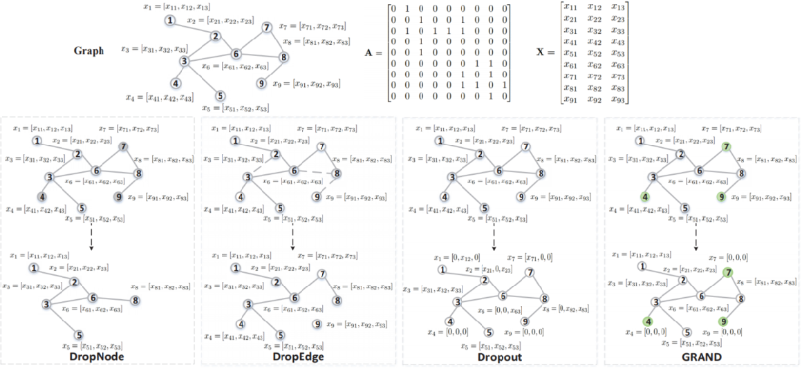 Figure 1 for A Graph Data Augmentation Strategy with Entropy Preserving