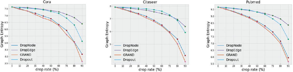 Figure 2 for A Graph Data Augmentation Strategy with Entropy Preserving