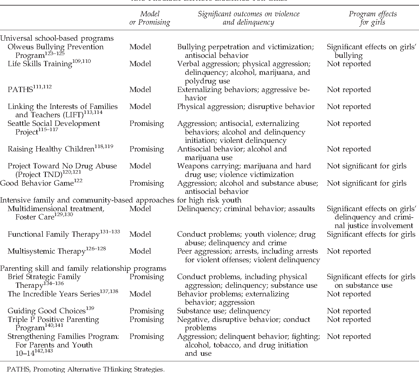 Table 1 from preventing youth violence perpetration among girls descriptive information about evidence based blueprints model and promising programs and program malvernweather Choice Image