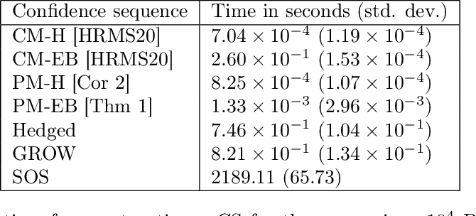 Figure 4 for Variance-adaptive confidence sequences by betting