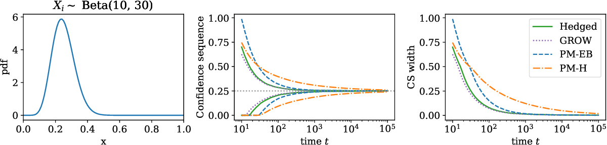 Figure 1 for Variance-adaptive confidence sequences by betting