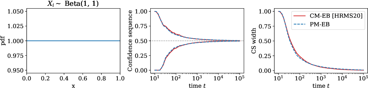 Figure 3 for Variance-adaptive confidence sequences by betting