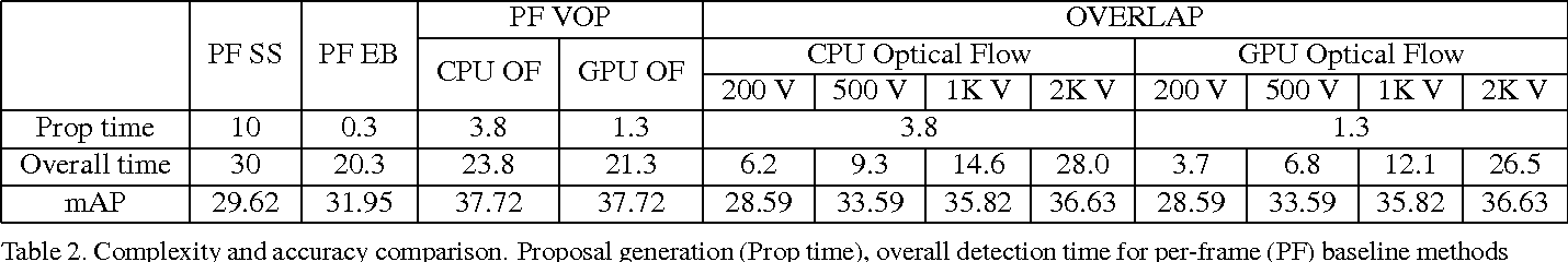 Figure 4 for Detecting Temporally Consistent Objects in Videos through Object Class Label Propagation